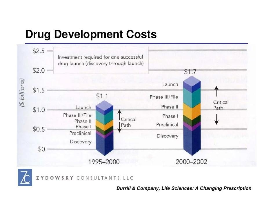 Drug Development Costs 2012