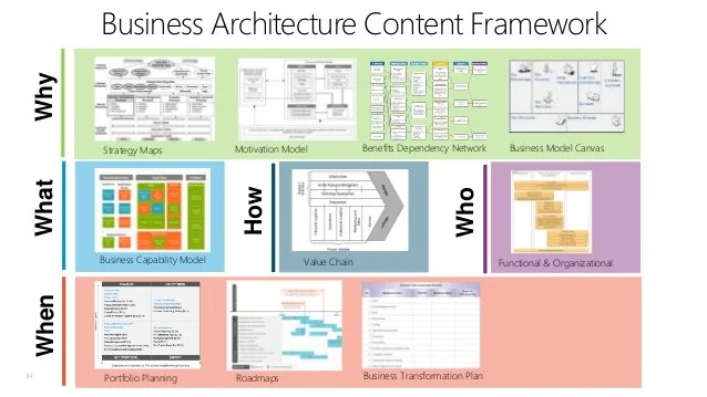 Why Business Architecture Content Framework