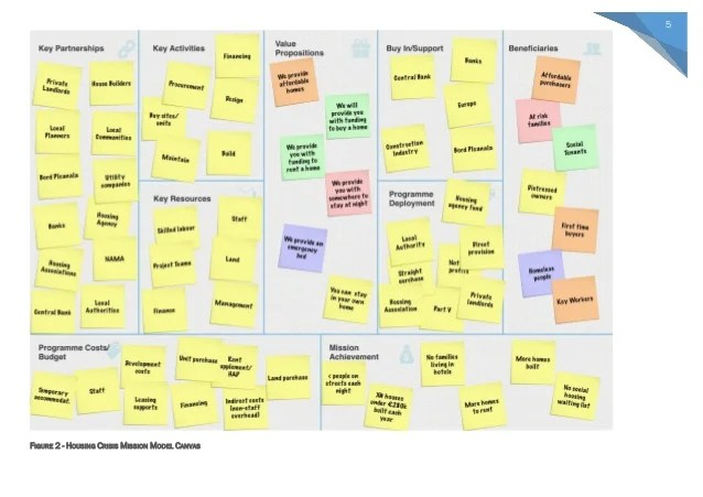 Business Model Canvas In Public And Not For Profit Organisations