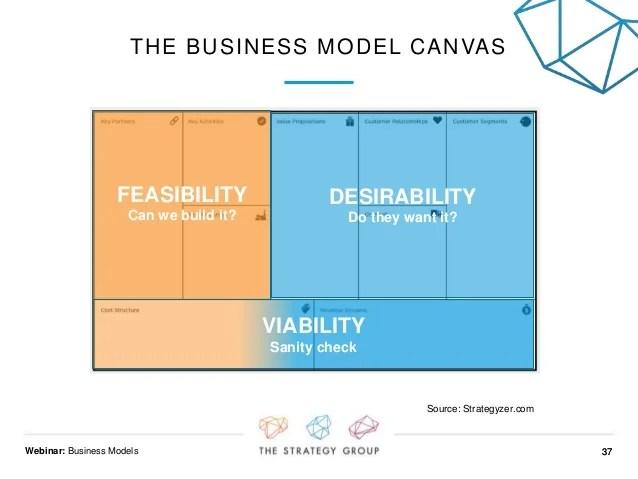 Business Model Transformation