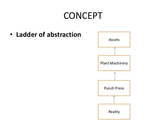 Ladder Of Abstraction Custom Paper Writing Service