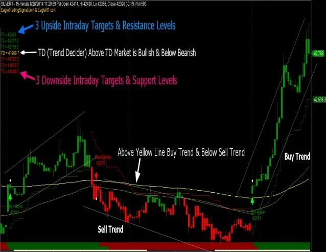 Some Ideas on Sureshot Buy Sell Signals - Free Download And Software ... You Should Know