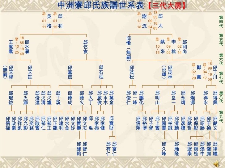 族譜 | [組圖+影片] 的最新詳盡資料** (必看!!) - www.go2tutor.com