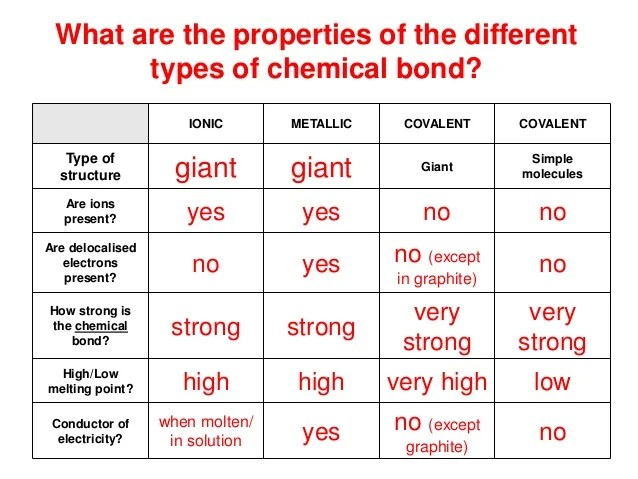 Covalent bonds what is this compound also  structure and bonding rh slideshare