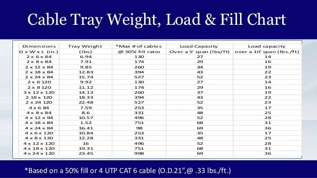 Cable tray weight load  fill chart also mgr introduction rh slideshare