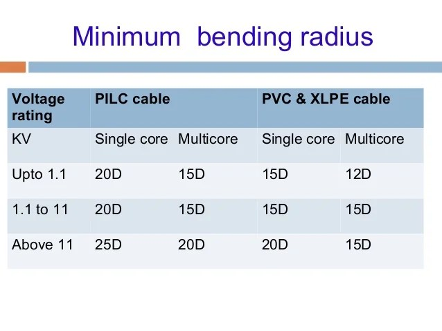 Minimum bending radius also cable and laying rh slideshare
