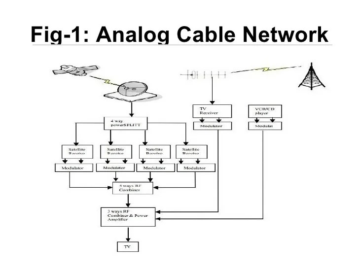 Cable Tv & Direct To Home Television Scope
