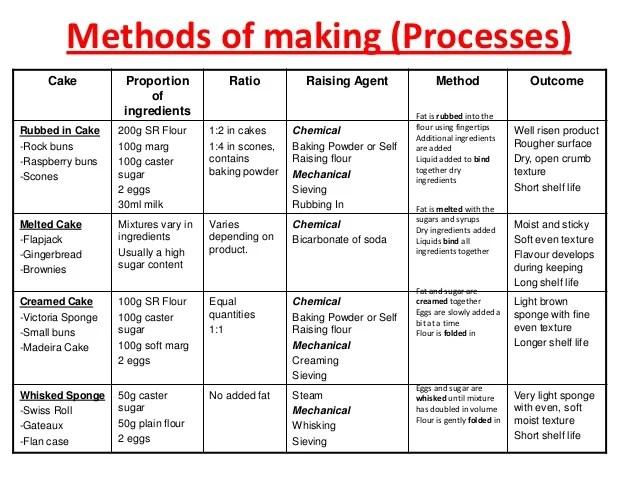 Types Cakes Made Creaming Method