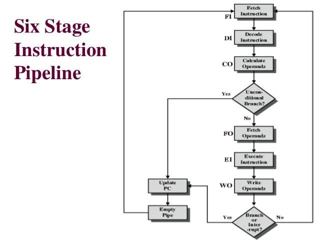 Instruction Pipeline Computer Architecture