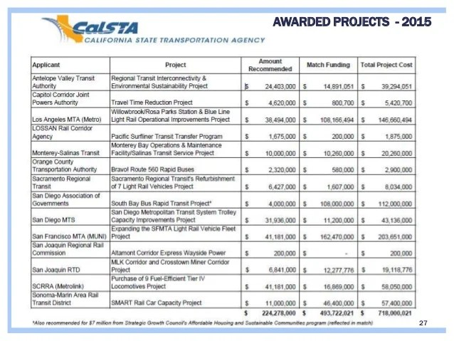 Update AB32 Cap  Trade Greenhouse Gas Reduction Fund Allocations