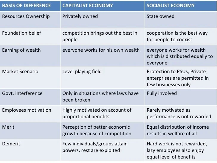 basis of difference capitalist economy also capitalism socialism  mixed rh slideshare