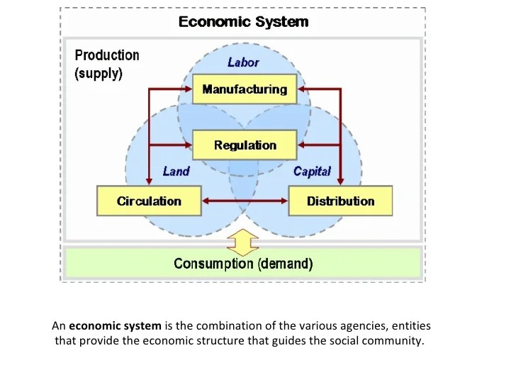 an economic system also capitalism socialism  mixed economy rh slideshare