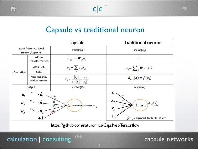 Capsule Networks