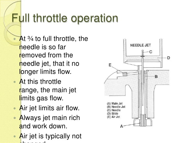 Needle Jet Operation Carburetor