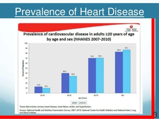 Cardiovascular disease - Grivas