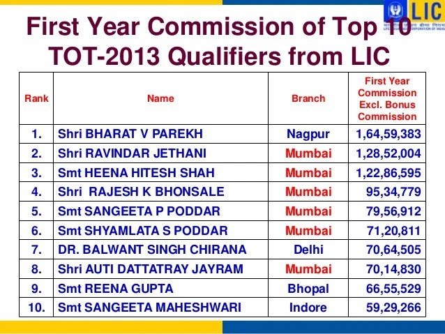 first year commission also career as lic agent rh slideshare