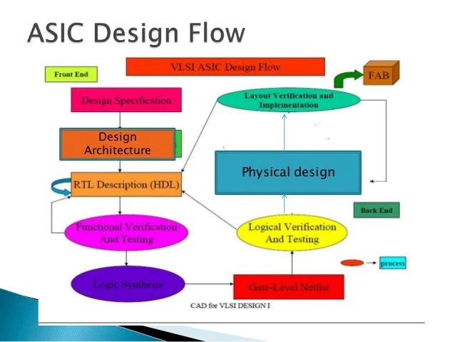 Career options for ECE engineers in VLSI and Embedded systems domain