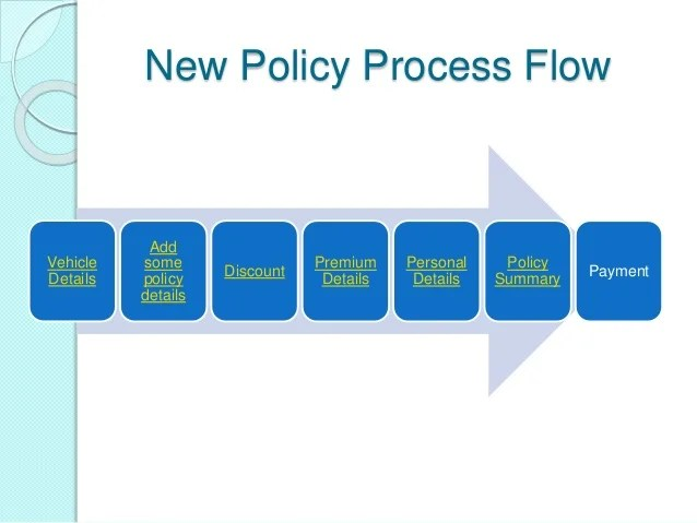 Car insurance process flow by ravi shankar azad also industry rh slideshare