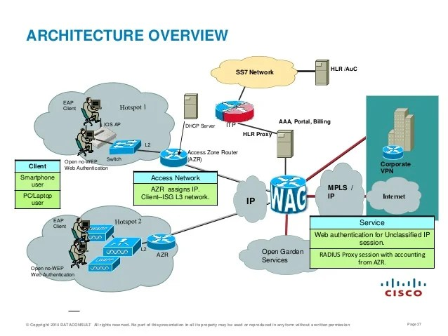 Carrier WiFi Architectures