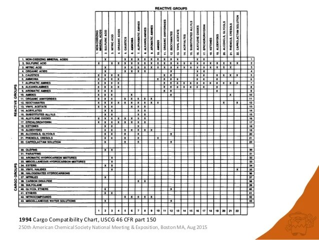 Compatibility Chart Waste Hazardous