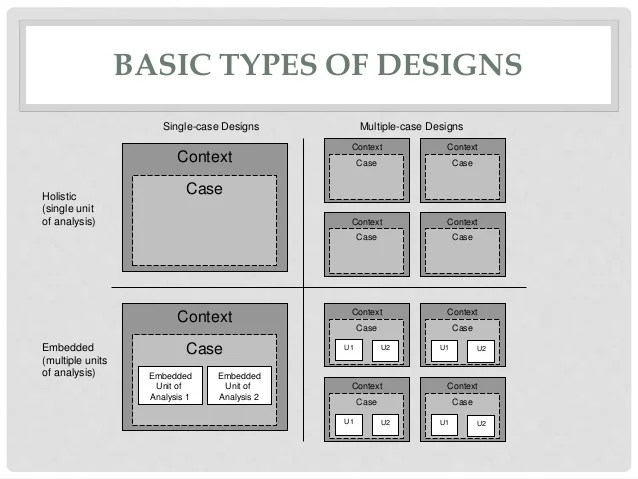 Types Of Case Study Designs Research Paper Academic Writing Service