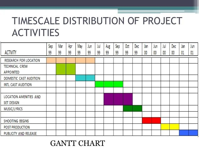 Timescale distribution of project activities gantt chart also management case study rh slideshare