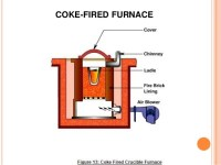 Casting furnaces