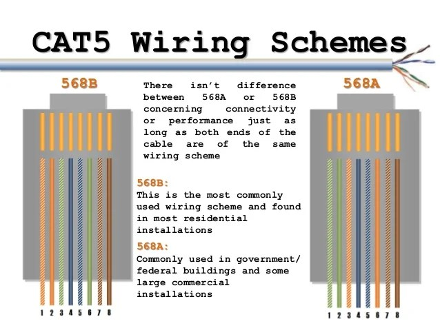 Wiring Diagram Of Cat5 Network Cabling On Wiring Images Free