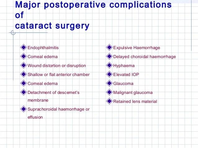 Cataract complications