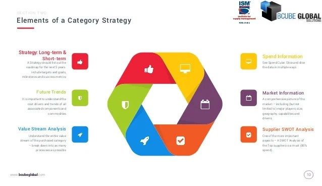 Category Strategy Sourcing Strategy