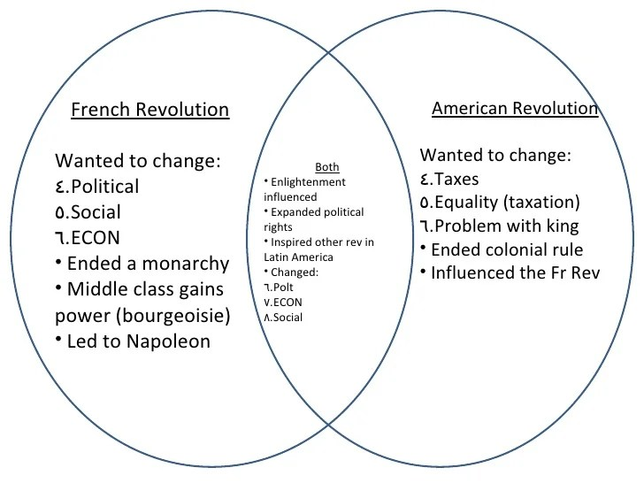 american revolution vs french revolution venn diagram