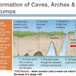 Caves Arches Stacks And Stumps Diagram For Wiring A Light Bulb Lamp Socket Stump Jenies Osei