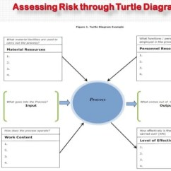 Iso Process Audit Turtle Diagram 1999 Vw Beetle Wiring Auditing As Per Vda 6.3