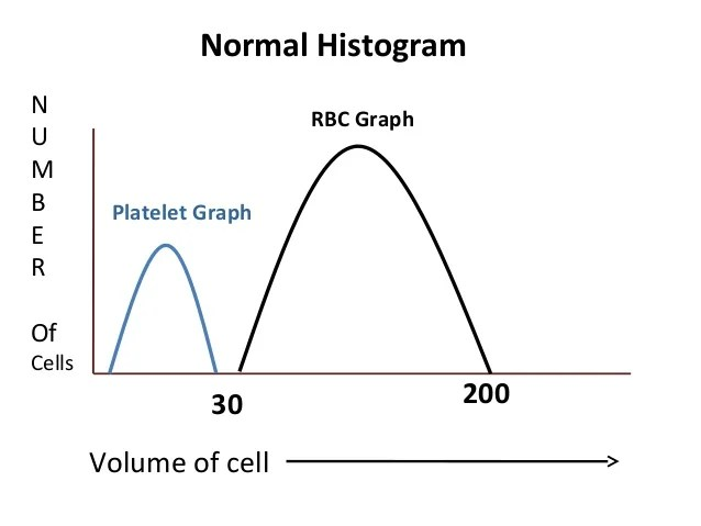 How to interpret Hematology CBC reports
