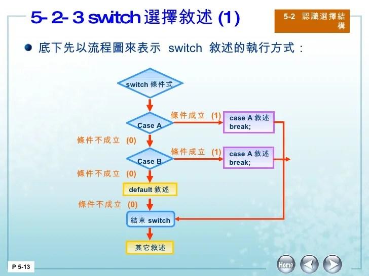 C語言 第五章 程式流程控制