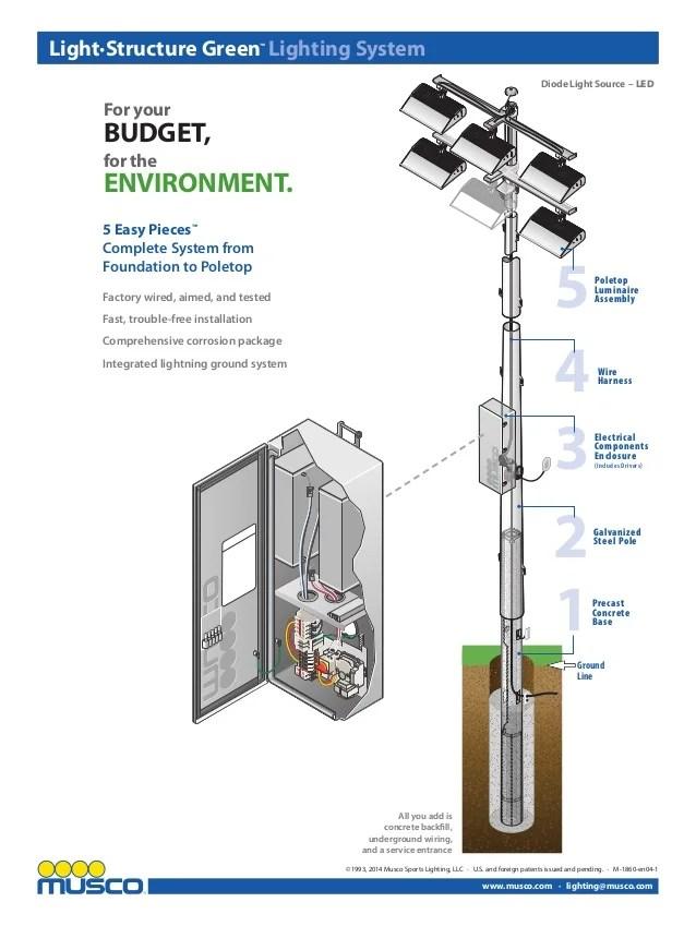 u s government structure diagram 2004 kia sedona fuel pump wiring led faxable flyer_color m-1860-en04-1