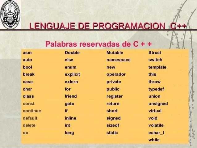 Lenguaje Borland C Estructura Y Componentes