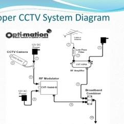 Cctv Wiring Diagrams Harley Davidson Radio Diagram Connection Toyskids Co Security Camera Bangladesh Best Installation Schematic Pdf
