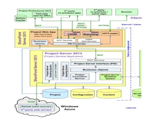 sharepoint 2010 farm architecture diagram 1995 4l80e transmission microsoft & project server are better together