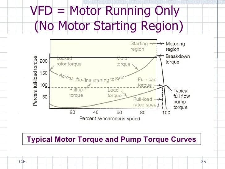 vfd starter wiring diagram clever venn varaible speed drives for motor driven fire pumps