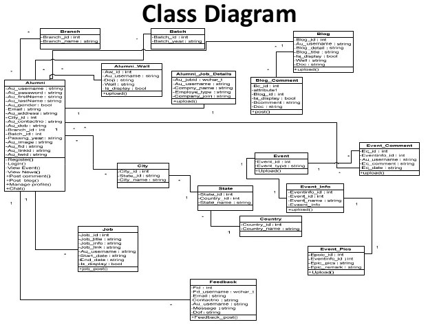 use case diagram library management 98 jeep cherokee sport radio wiring class of system in uml great spce alumni association web portal for staruml sequence