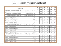 Pipe Roughness Coefficient Table