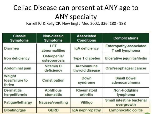 Celiac disease diagnosis algorithm