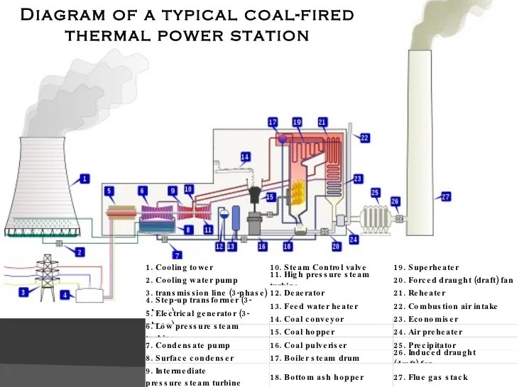 power plant boiler layout