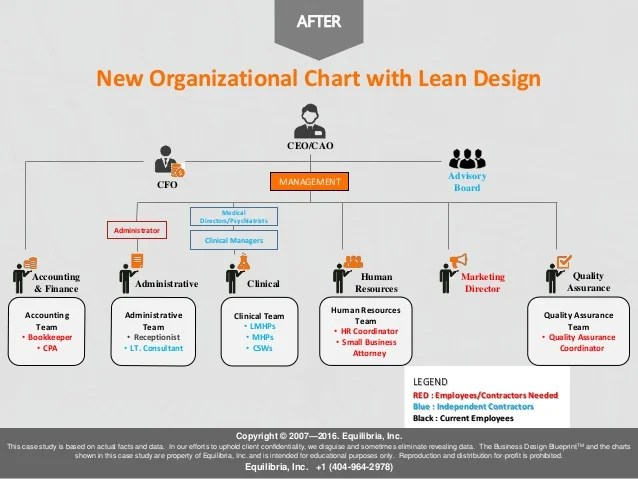also creating an organization chart for  small business case study rh slideshare