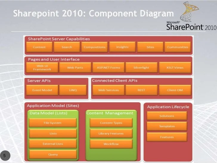 sharepoint 2010 site diagram ac compressor key improvements from moss component 5