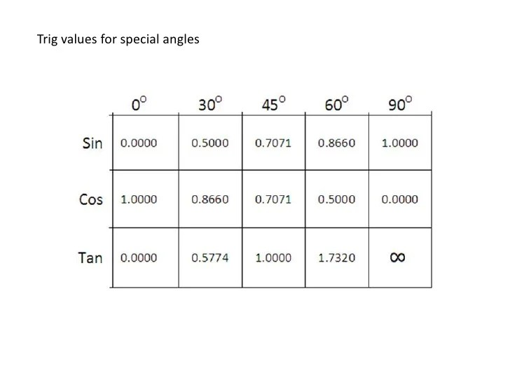 yuctoborian trig values for