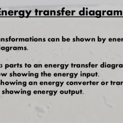 What Is An Energy Transfer Diagram 2003 Nissan Maxima Wiring Ch 16 Transfers 5 Examples Of Diagrams