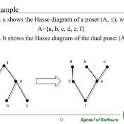 Hasse Diagram In Discrete Mathematics 2002 Mitsubishi Lancer Stereo Wiring Example Diagrams Geeksforgeeks