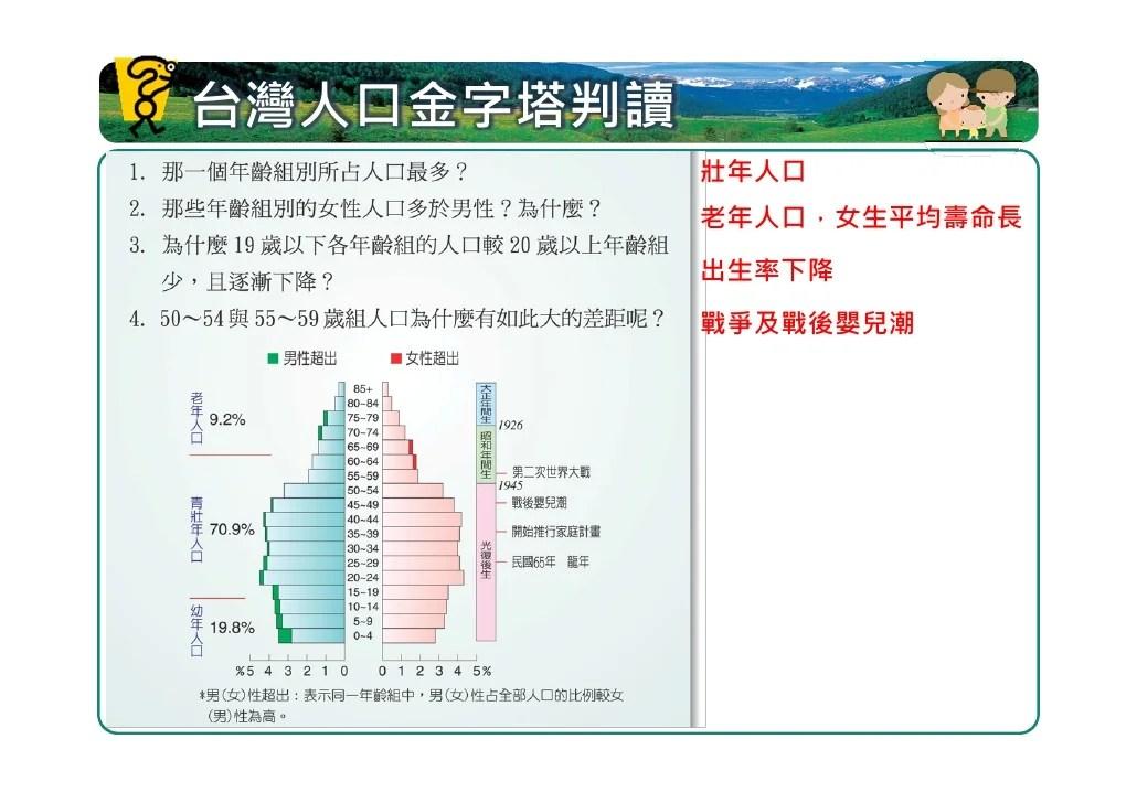 geo2-L1人口分布與組成